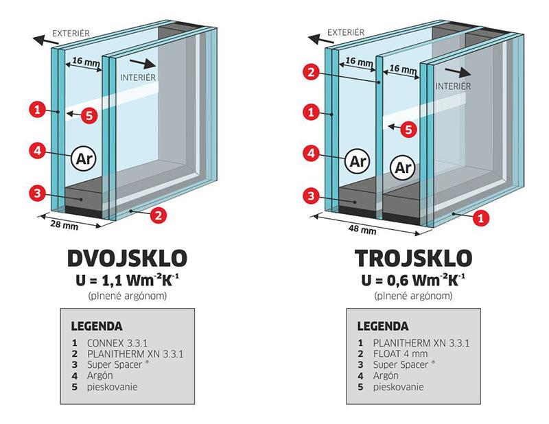 sklenené dvere pieskované alebo celosklenená výplň pieskovaná - štruktúra dvojsklo a trojsklo