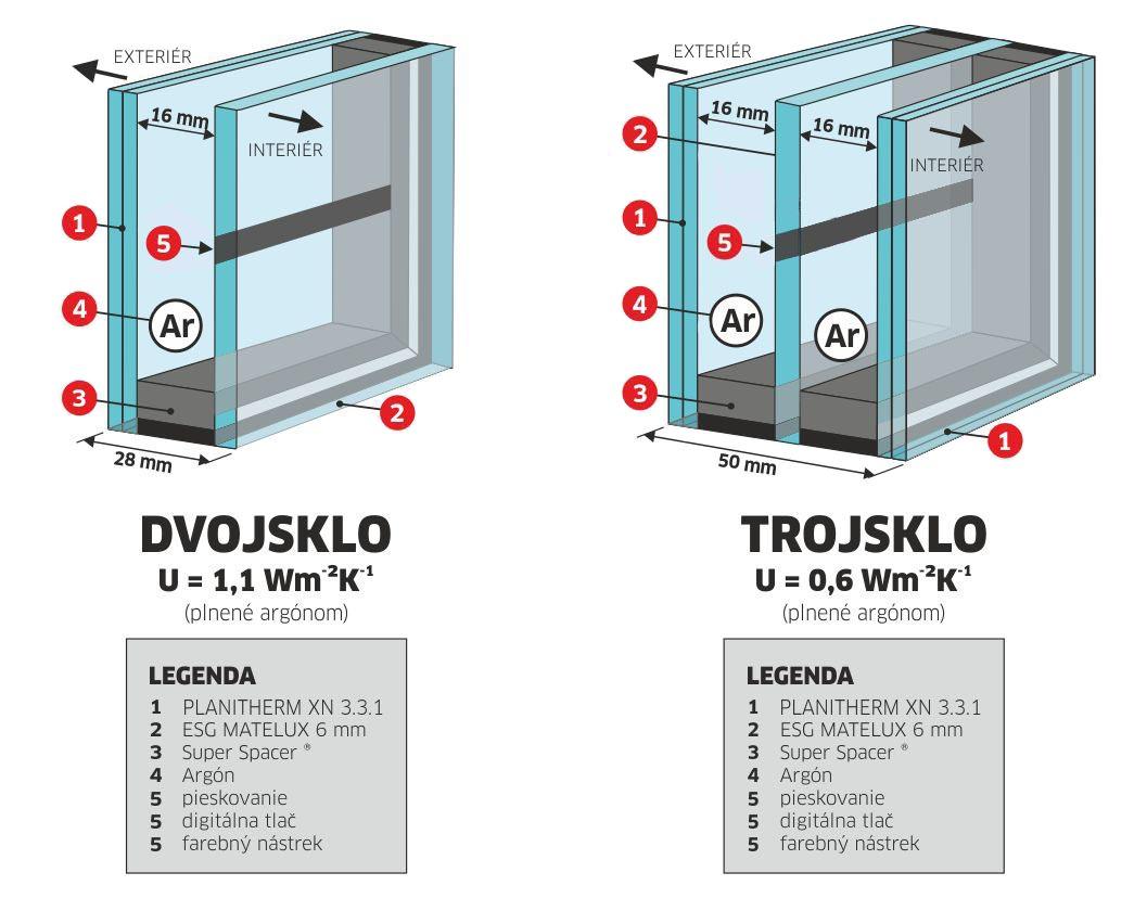 sklenené dvere striekané / digitálne tlačené alebo celosklenená výplň digitálne tlačená / striekaná - štruktúra dvojsklo a trojsklo